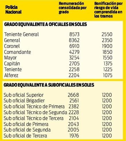 planila-virtual-pnp-escalas-salariales-pnp-2019.jpg